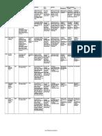 KPI Scorecard