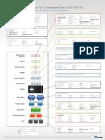 CDOT Command Layout FCP v8.3.0