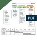 A1 Teorías, Tendencias y Proceso Administrativo