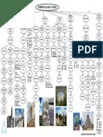 Mapa Conceptual Patrimonio