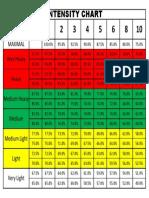 Intensity Chart