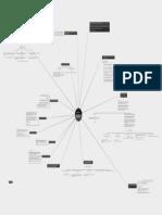 Psicología (mapa Vigotsky)