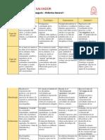 Cuadro Comparativo de los Modelos Didácticos