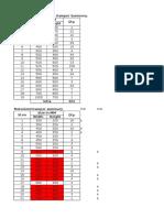 MSFD & MD Quantity Brakeup