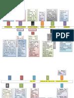 Linea de Tiempo Historia de La Estadística Tomasa