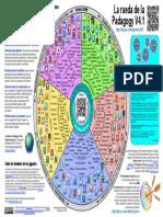 La rueda de la pedagogía