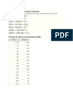 How to Convert Percent to Decimal