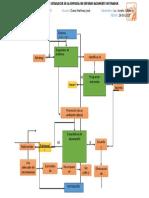 Diagrama de Flujo Estrategias
