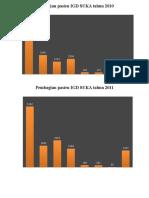 Pembagian Pasien IGD SUKA Tahun 2010