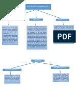 Mapa Conceptual Analisis Financieros