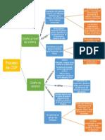 Mapa Conceptual Diseño y desarrollo de producto