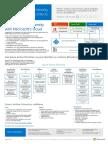 MSFT Cloud Architecture Identity