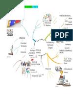 Mapa Mental Formacion y Cohesion Grupal