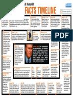 Rumsfeld Torture Timeline 2005