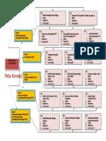 Peta Konsep Pembelajaran Kelas Rangkap