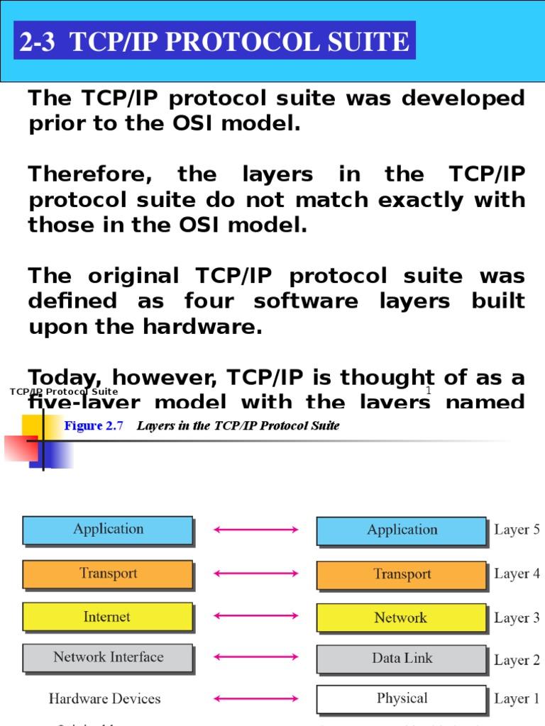 TCPIP Protocol Suite | Internet Protocols | Internet ...
