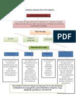 Caracteristicas-Del-Plano-Fisico-de-La-Logistica.docx