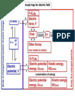 Concept Map for E-field 2013