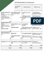 Lv2 Grille Evaluation de La Production Ecrite