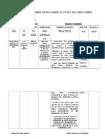Planeacion de Primer Grado Sobre El Plato Del Bien Comer Copia Copia