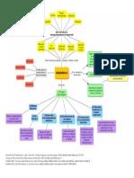 Mapa Conceptual - El Desarrollo - Alejandra Prado F- Id 508390