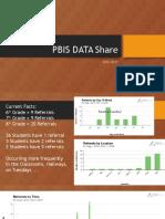 pbis data share 2016