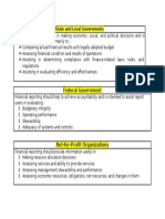 Comparison of Financial Reporting Objectives State and Local Governments Federal Government and Not-For-Profit Organizations