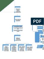 Mapa Conceptual Metodologia Observatorio Laboral