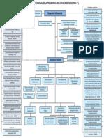 Organigrama PCM Funcional