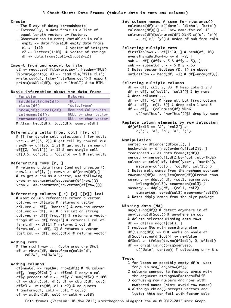 05 Basic - Data Frame Cheat Sheet | Comma Separated Values ...