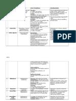 Lista de Medicamentos Pediatricos