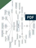 Mapa de Bioetica