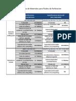 Especificaciones de Materiales Para Fluidos de Perforación