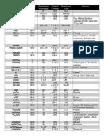 Clasificacion de Locomotoras (Resumen)