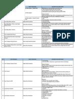 Daftar Dokumen Pengajuan BUDI DN