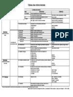 tableau_des_notions_lexicales.pdf