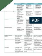 MODELO_CARACTERISTICAS_VENTAJAS_DESVENTA (1).docx