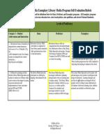 Blandford Elementary Self-Evaluation Rubric