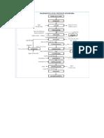 Diagrma de Flujo de Elaboracion de Mermeklada de Calabaza