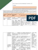 competencia . capacidades e indicadores El III Ciclo Segun Las Rutas de Aprendizaje y Dcn Para El 2015