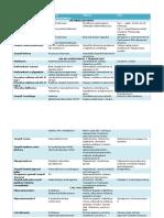 Choroby metaboliczne - BIOCHEMIA