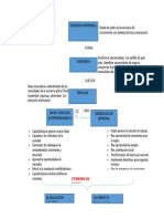Mapa Conceptual Ing. Empresarial