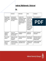 Differences Between MNE Strategies(1)