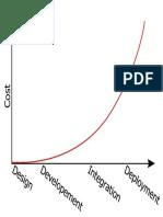 Fix Bug Curve