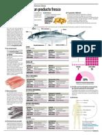 Infografia Pescado Fresco 0