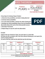 Bayes Theorem Cheat Sheet