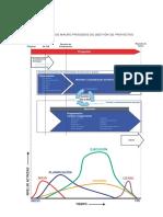 Diagrama de Macro Procesos de Gestión de Proyectos