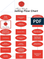 Home-Selling-Flow-chart.pdf