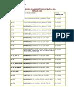 Cuadro de Modificaciones de La Constitucion Politica Del Peru de 1993