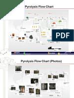 Envolnd Pyrolysis Flow Chart Kiosk
